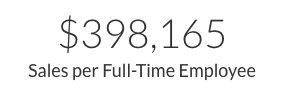 Sales per Employee_California