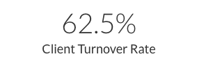 Texas Client Turnover Rate