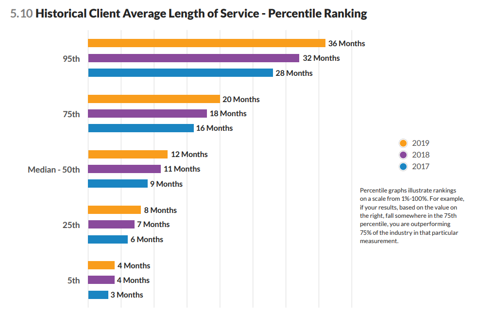 historical average length of service for home care clients