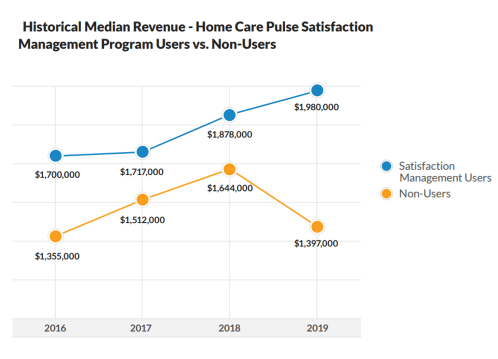 What We Learned Surveying 872 Home Care Owners About Their Businesses