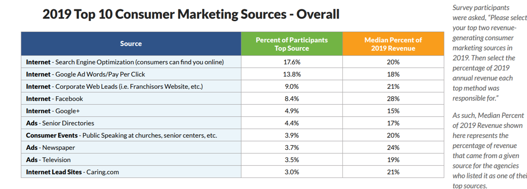 top consumer marketing sources for home care agencies