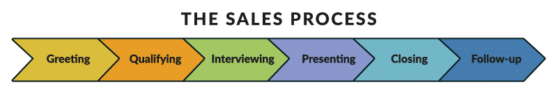 How to Convert Inquiries into New Clients