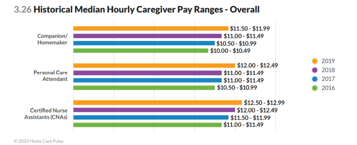 Historical Median Hourly Caregiver Pay Ranges - Overall