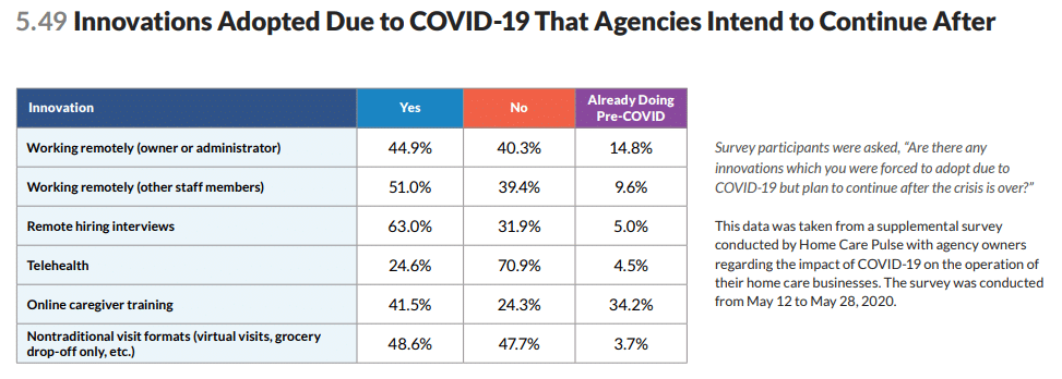 7 Ways COVID-19 is Permanently Changing Home Care