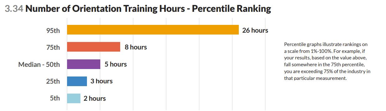 Orientation training hours