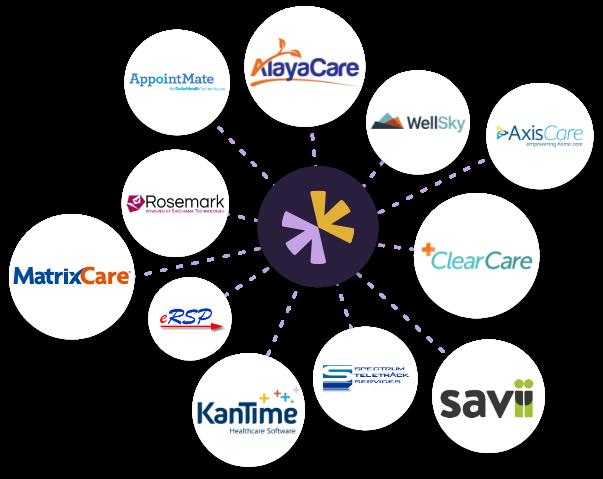 IntegrateYourHomecareSoftware