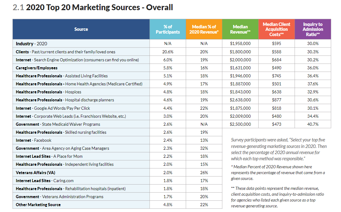 home care marketing sources